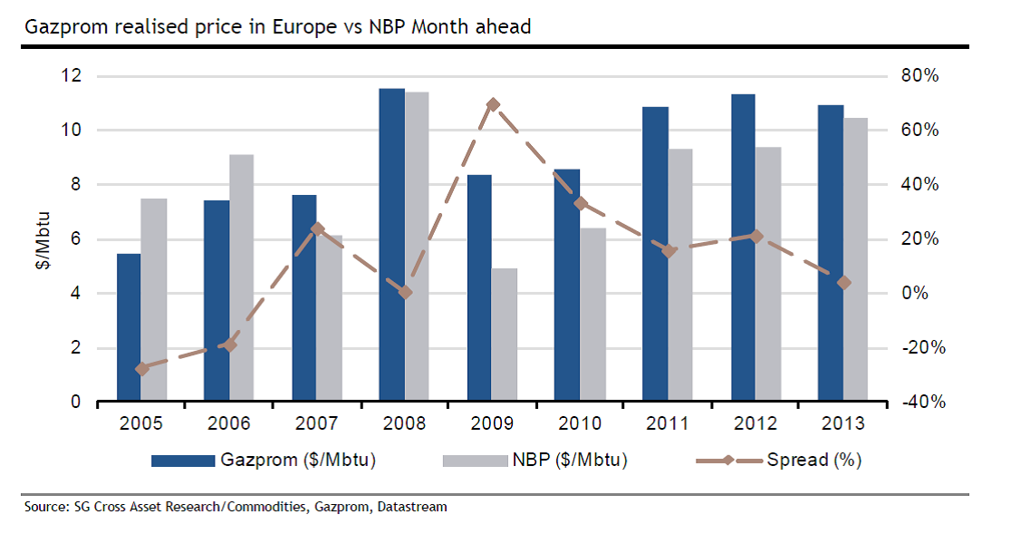Gazprom realised price in Europe vs NBP Month ahead