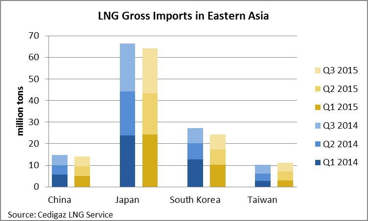 LNG Gross Imports in Eastern Asia