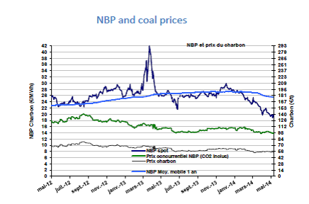 NBP and Coal prices