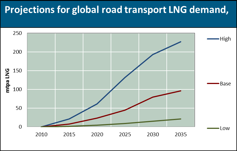 Projections for global road transport LNG demand