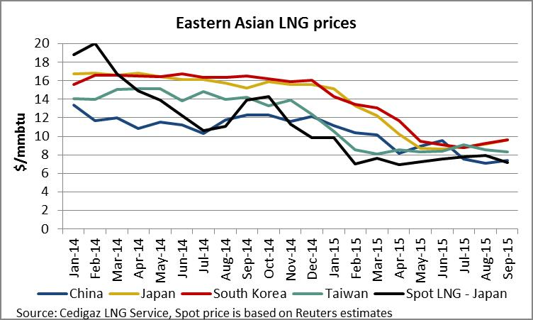 eastern asian lng prices